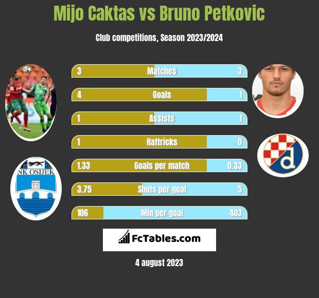 Mijo Caktas vs Bruno Petkovic h2h player stats