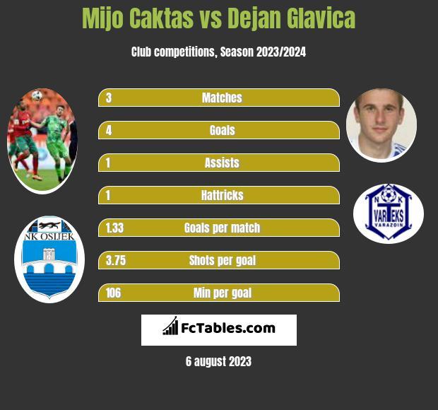 Mijo Caktas vs Dejan Glavica h2h player stats