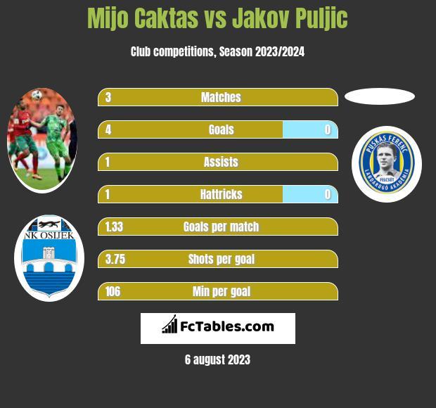 Mijo Caktas vs Jakov Puljic h2h player stats