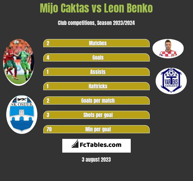 Mijo Caktas vs Leon Benko h2h player stats