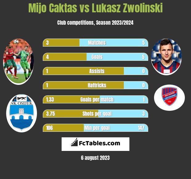 Mijo Caktas vs Lukasz Zwolinski h2h player stats