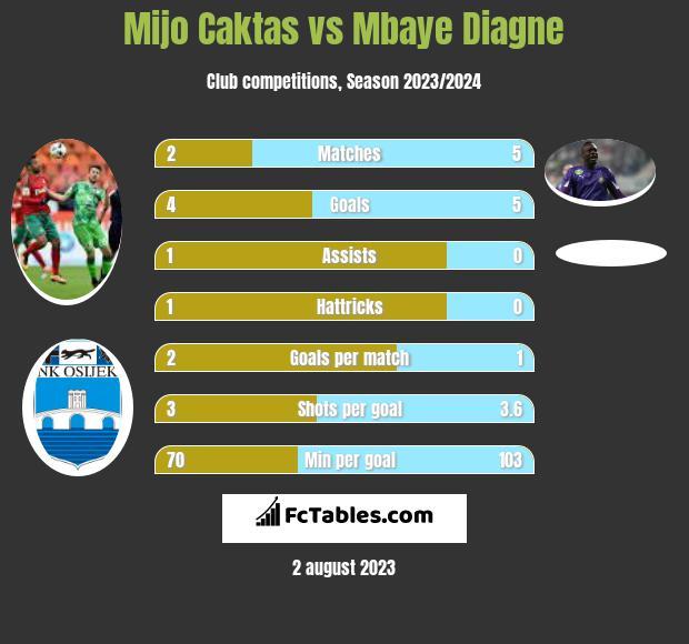 Mijo Caktas vs Mbaye Diagne infographic