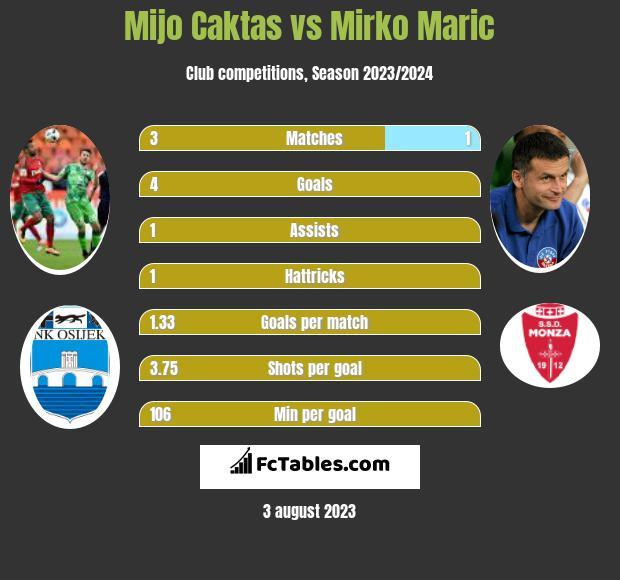 Mijo Caktas vs Mirko Maric h2h player stats