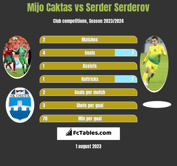 Mijo Caktas vs Serder Serderov h2h player stats