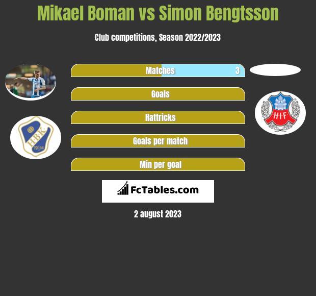 Mikael Boman vs Simon Bengtsson h2h player stats