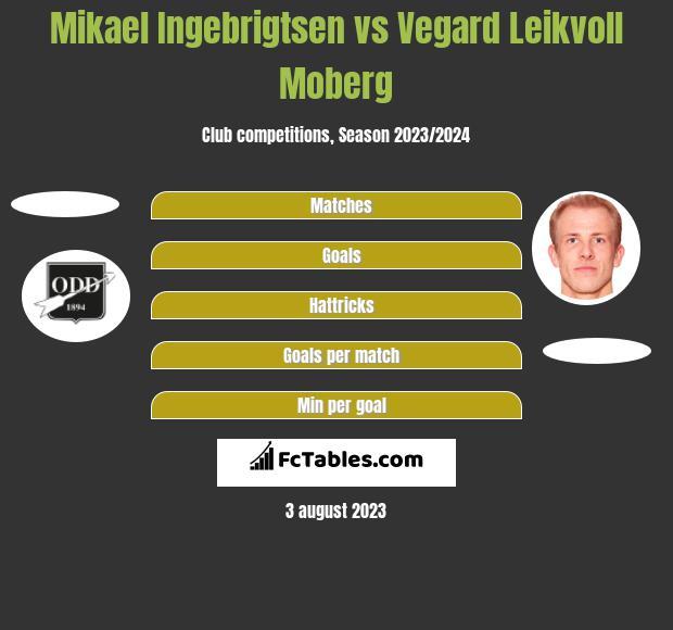 Mikael Ingebrigtsen vs Vegard Leikvoll Moberg h2h player stats