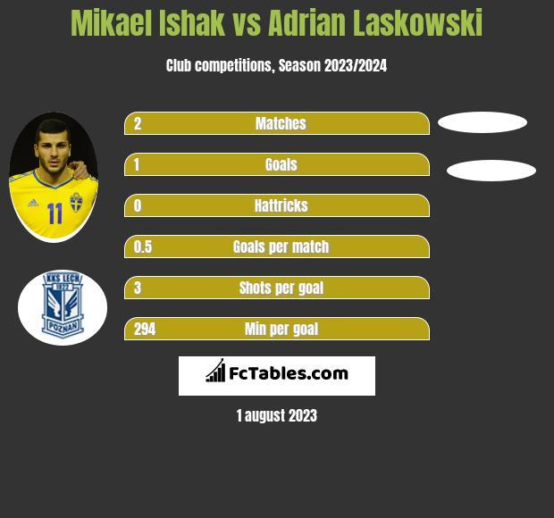 Mikael Ishak vs Adrian Laskowski h2h player stats