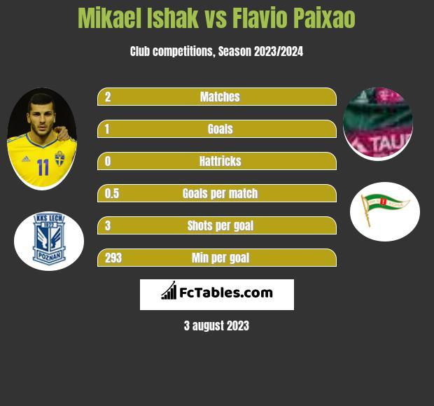 Mikael Ishak vs Flavio Paixao h2h player stats