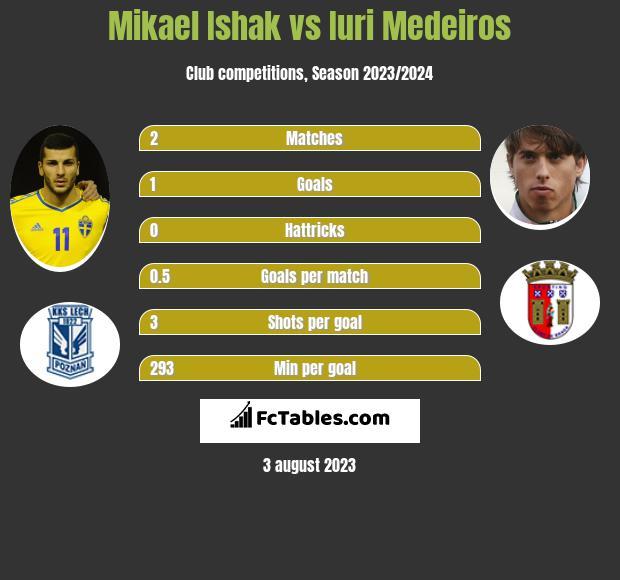 Mikael Ishak vs Iuri Medeiros infographic