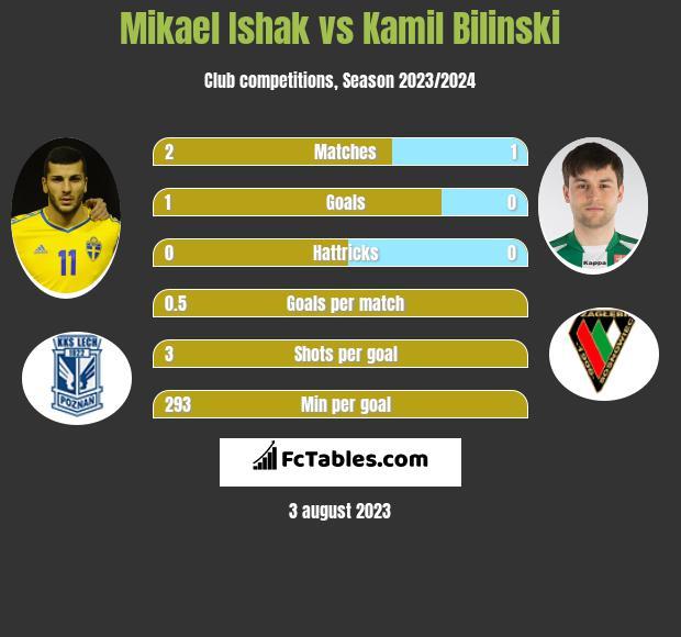 Mikael Ishak vs Kamil Biliński h2h player stats