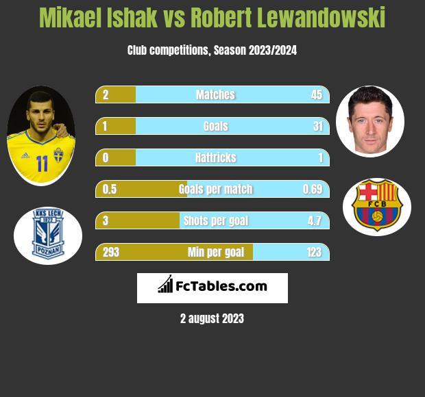 Mikael Ishak vs Robert Lewandowski infographic