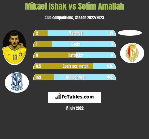 Mikael Ishak vs Selim Amallah h2h player stats