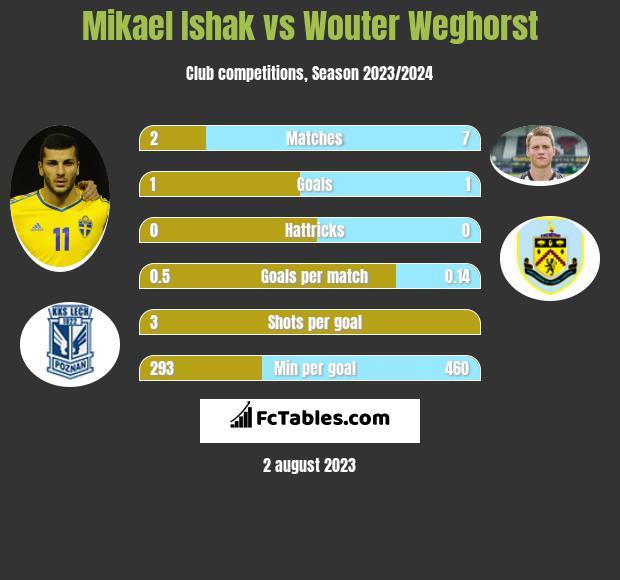 Mikael Ishak vs Wouter Weghorst infographic