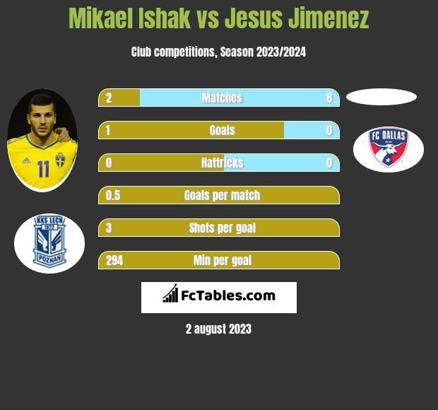 Mikael Ishak vs Jesus Jimenez h2h player stats