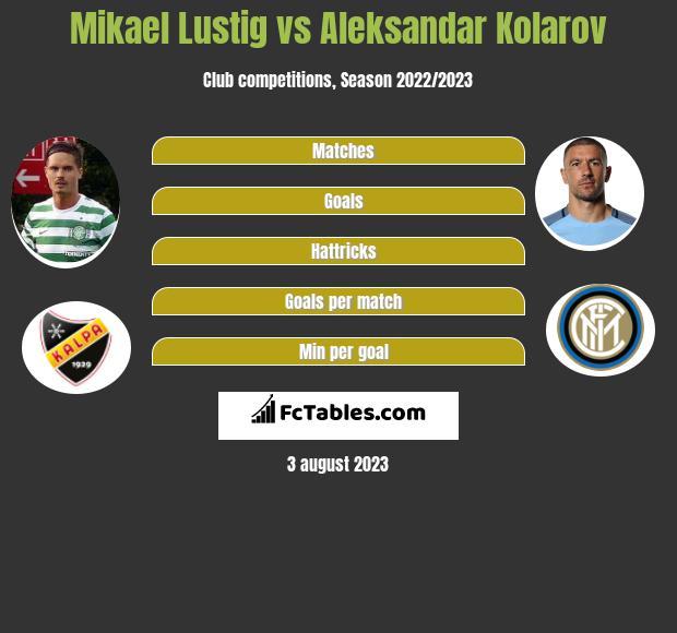 Mikael Lustig vs Aleksandar Kolarov infographic