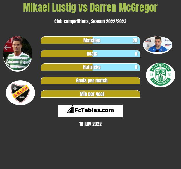 Mikael Lustig vs Darren McGregor infographic