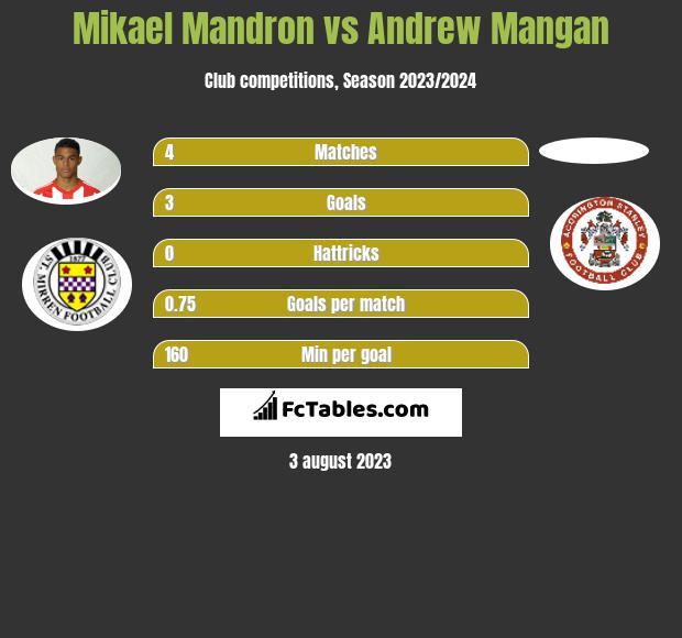 Mikael Mandron vs Andrew Mangan infographic