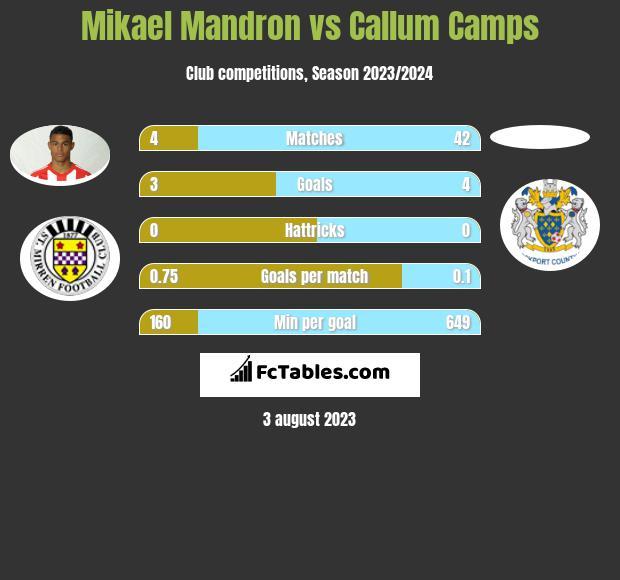 Mikael Mandron vs Callum Camps h2h player stats