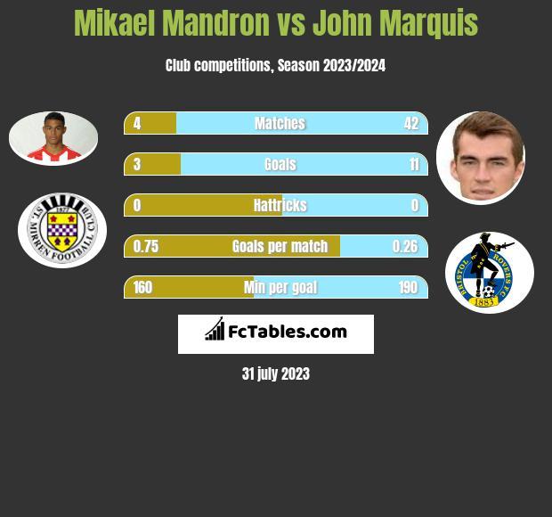 Mikael Mandron vs John Marquis h2h player stats