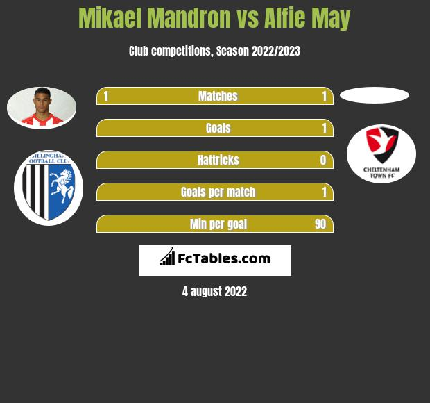 Mikael Mandron vs Alfie May h2h player stats