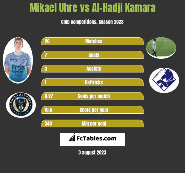 Mikael Uhre vs Al-Hadji Kamara h2h player stats