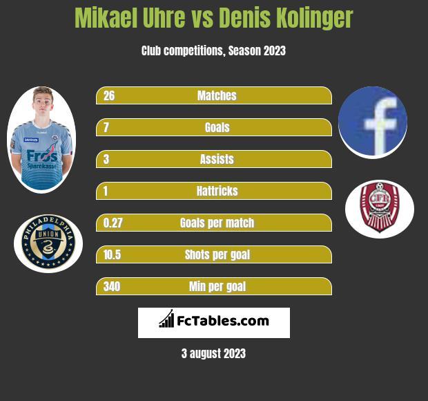 Mikael Uhre vs Denis Kolinger h2h player stats