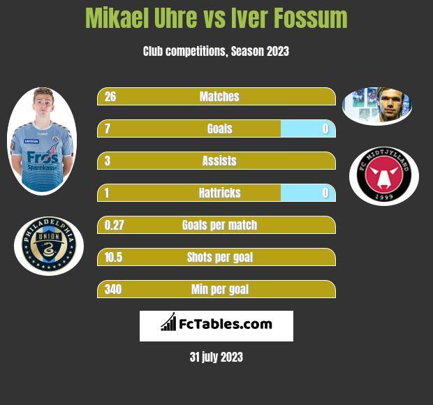 Mikael Uhre vs Iver Fossum h2h player stats