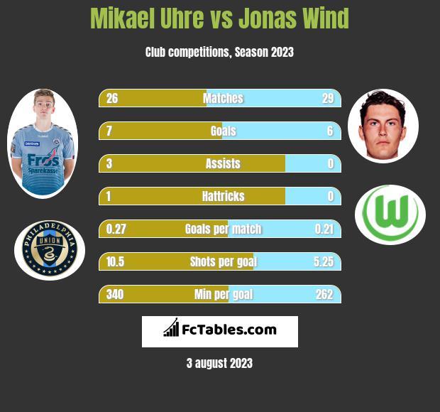 Mikael Uhre vs Jonas Wind h2h player stats