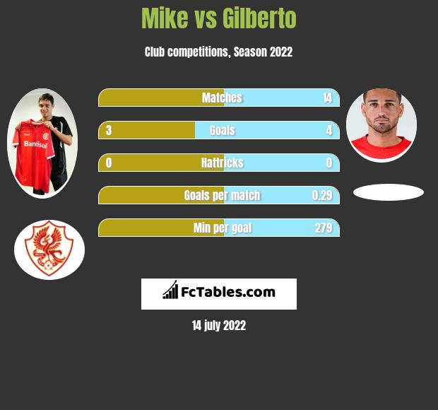 Mike vs Gilberto h2h player stats