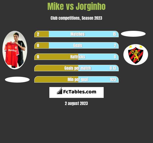 Mike vs Jorginho h2h player stats