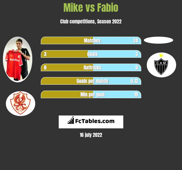 Mike vs Fabio h2h player stats