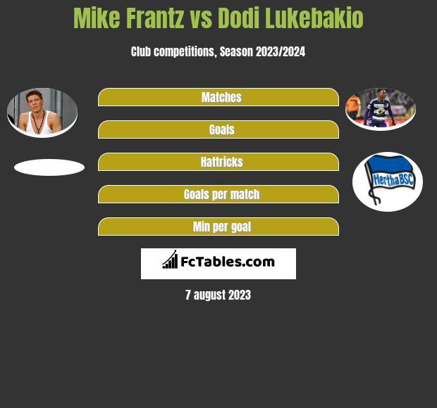Mike Frantz vs Dodi Lukebakio infographic