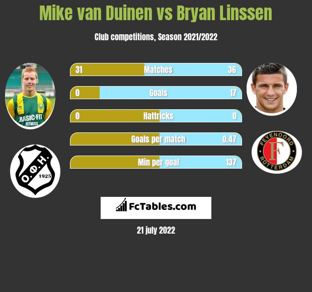 Mike van Duinen vs Bryan Linssen h2h player stats