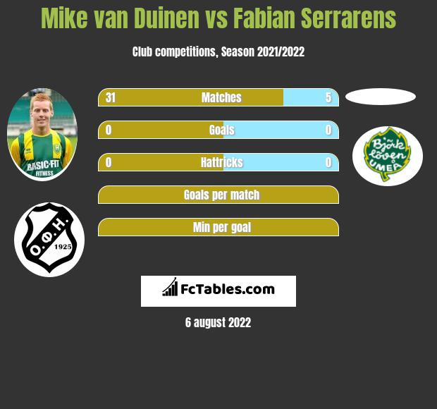 Mike van Duinen infographic statistics for PEC Zwolle