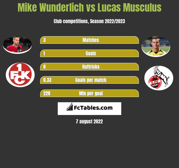 Mike Wunderlich vs Lucas Musculus h2h player stats