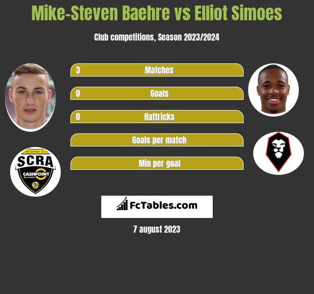 Mike-Steven Baehre vs Elliot Simoes infographic