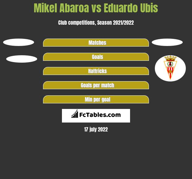 Mikel Abaroa vs Eduardo Ubis h2h player stats