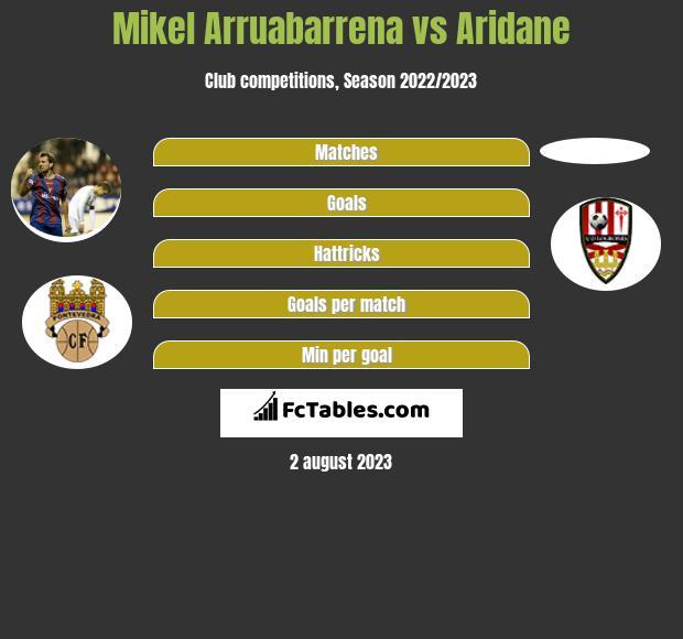 Mikel Arruabarrena vs Aridane h2h player stats