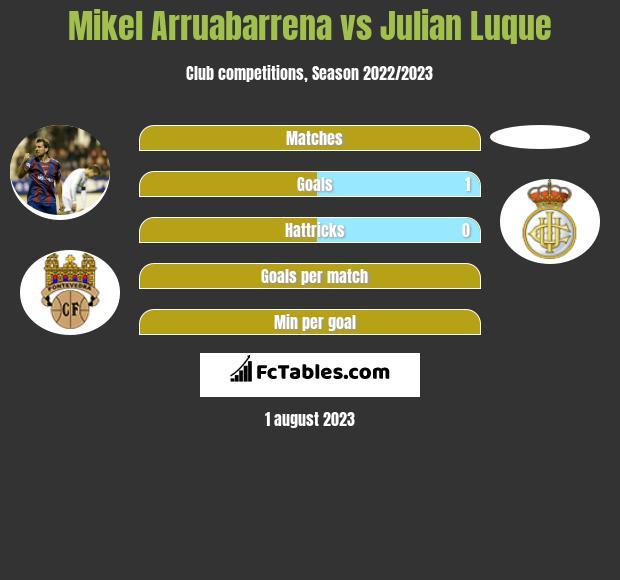 Mikel Arruabarrena vs Julian Luque h2h player stats