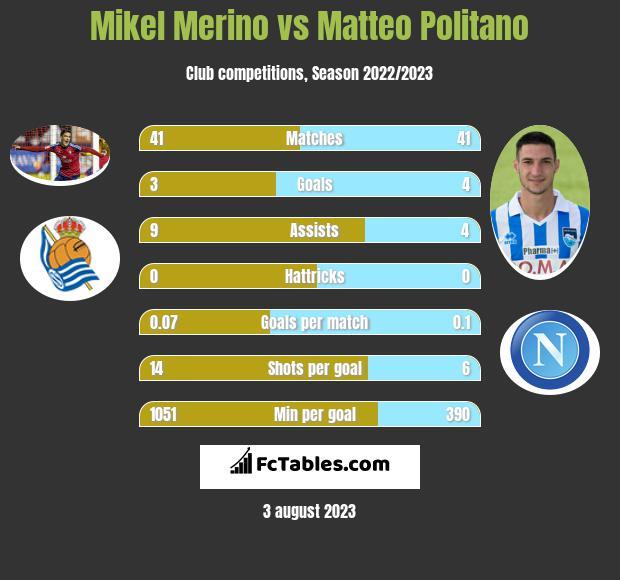 Mikel Merino vs Matteo Politano infographic