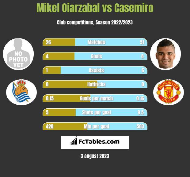 Mikel Oiarzabal vs Casemiro infographic