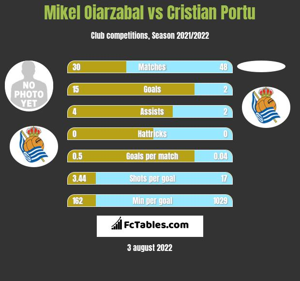 Mikel Oiarzabal vs Cristian Portu infographic