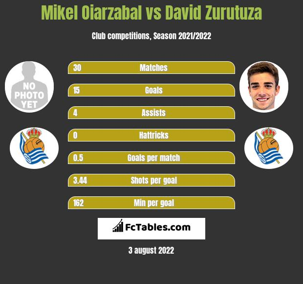 Mikel Oiarzabal infographic statistics for Real Sociedad