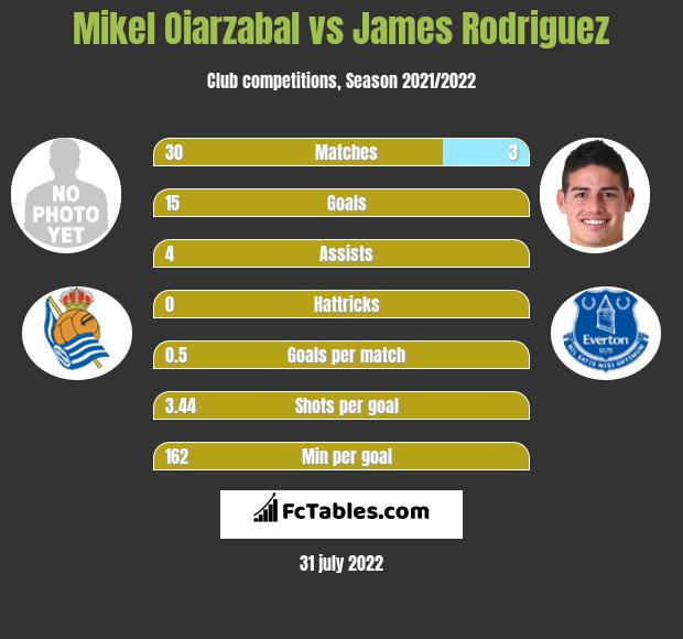 Mikel Oiarzabal vs James Rodriguez infographic