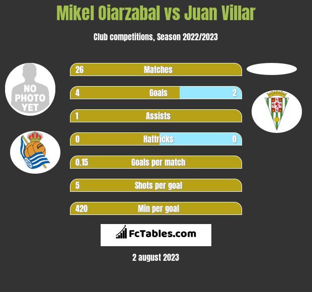 Mikel Oiarzabal vs Juan Villar h2h player stats
