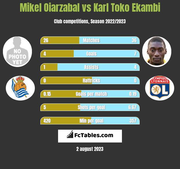 Mikel Oiarzabal vs Karl Toko Ekambi h2h player stats
