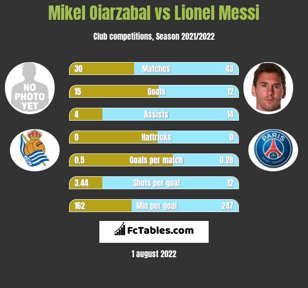 Mikel Oiarzabal vs Lionel Messi h2h player stats