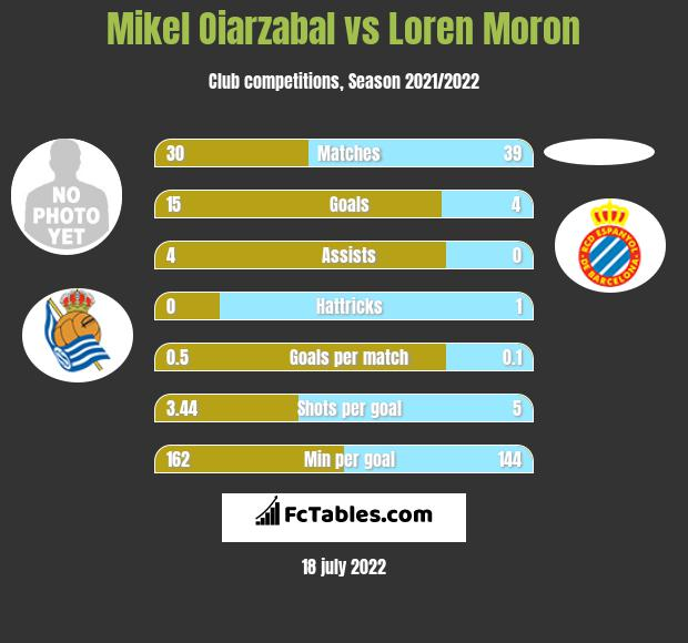 Mikel Oiarzabal vs Loren Moron h2h player stats