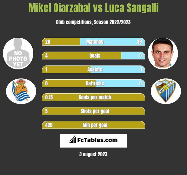 Mikel Oiarzabal vs Luca Sangalli infographic