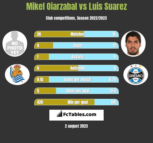 Mikel Oiarzabal vs Luis Suarez infographic